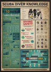 scuba diving knowledge vintage poster